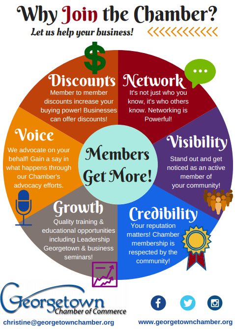 Why join the Georgetown Chamber of Commerce? What are the benefits of Chamber membership?